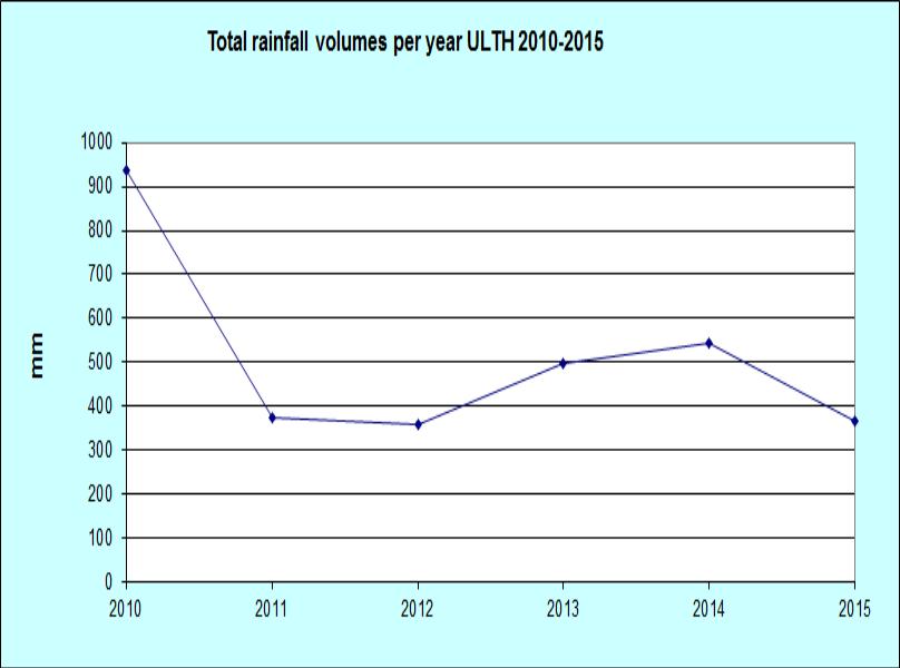 Éves csapadék 2010-2015