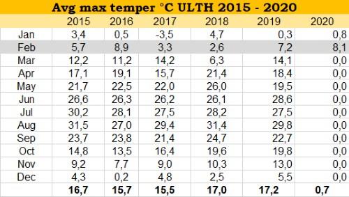 Maximum hőmérsékletek 2020.02