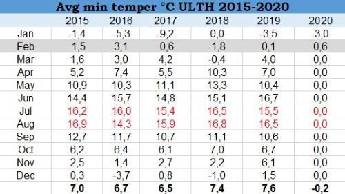 Minimum hőmérsékletek 2020.02