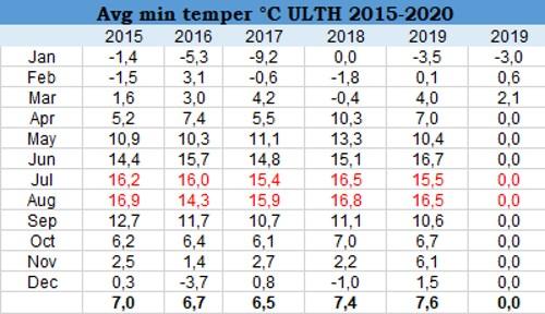 2020.03.minimum.hőmérsékletek