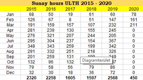 2020.03.napsütéses.órák.száma